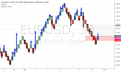 EURUSD: Renko Traditional Boxes Shifting Weekly