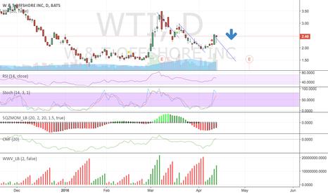 WTI: I think WTI will go down.