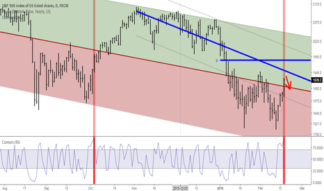 SPX500: Rare strong bear market rally will fade due to profit taking