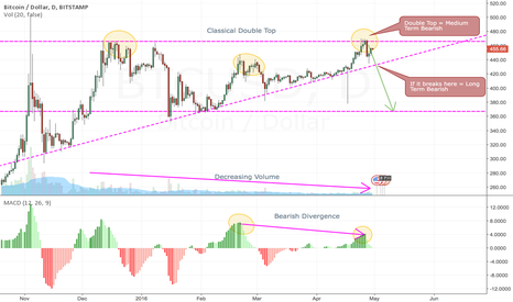 BTCUSD: Bearish Outlook For BTCUSD