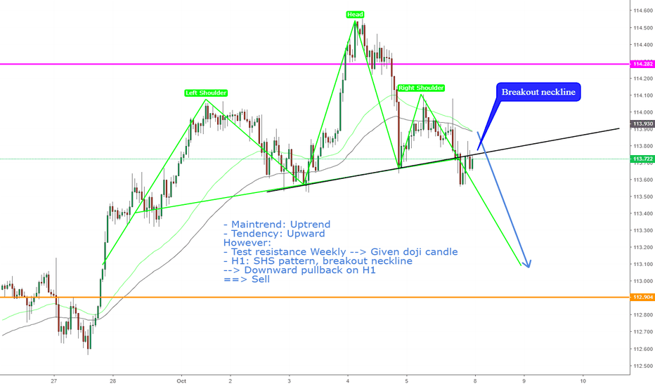 USDJPY: USDJPY, Breakout neckline SHS pattern on H1--> Sell