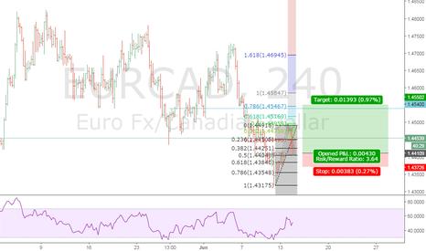 EURCAD: EUR CAD