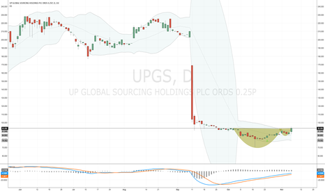 UPGS: Today's trading update helping #UPGS share price