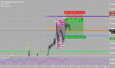 USDCHF: ButterFly