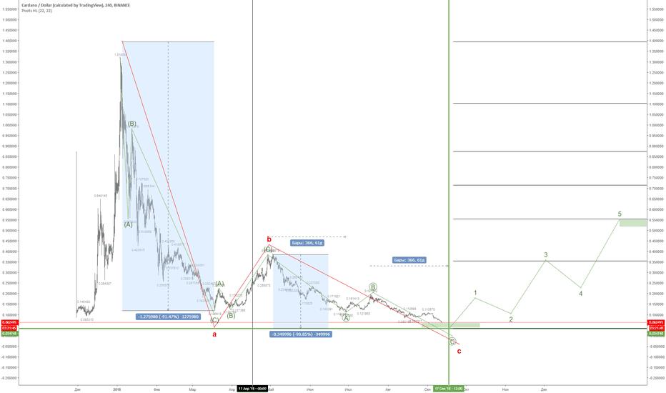 ADAUSD: ADAUSD прогноз на дно по цене и по времени.