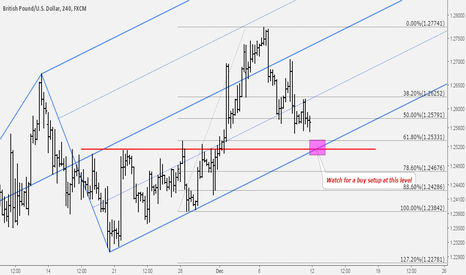 GBPUSD: GBPUSD: Great Zone to Watch for Longs