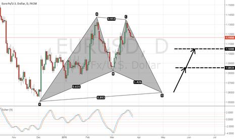 EURUSD: EURUSD bull bat pattern