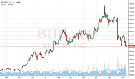 BIIB: BIIB | Taking short position.