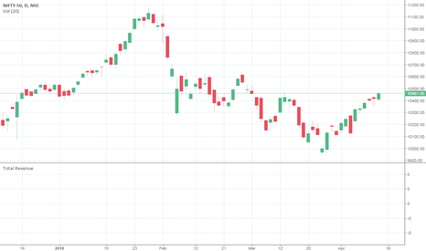 NIFTY: MSFT