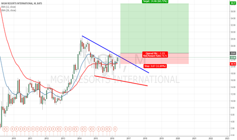 MGM: Mgm resorts i would love to buy this breakout