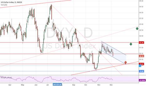 DXY: Short USD