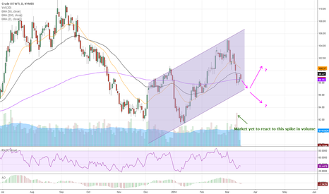 CL1!: Crude to head higher?