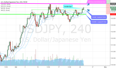 USDJPY: im found strong resistance, inside bar and support line