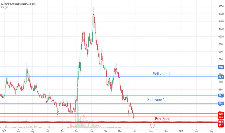 ASHAPURMIN: Updated Chart - Long