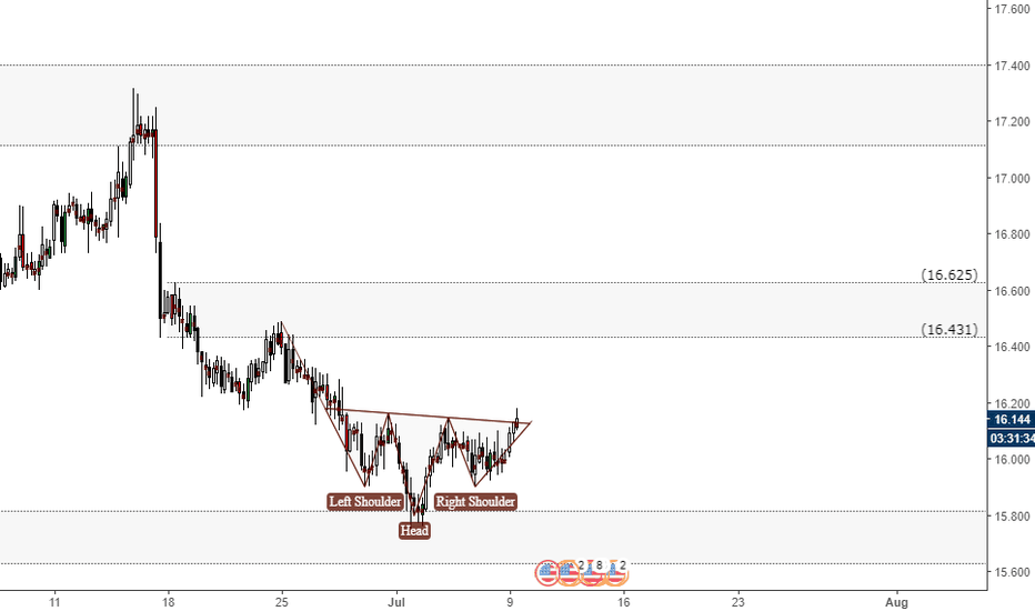 XAGUSD: Possible H&S