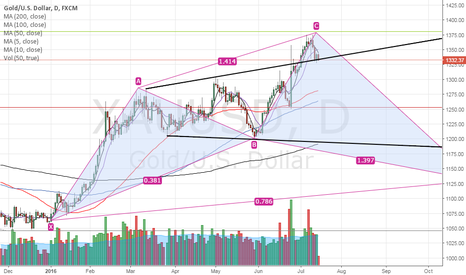 XAUUSD: Gold - Bears appear in control