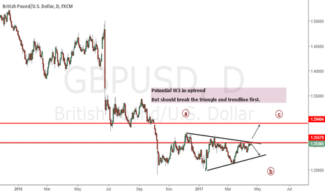 GBPUSD: GBPUSD : Weekly analysis