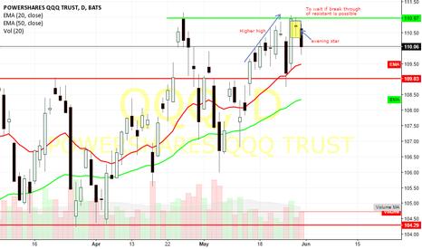 QQQ: QQQ - Strong signal on selling