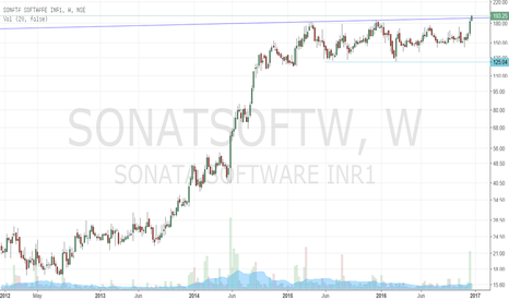 SONATSOFTW: Sonata Soft - Breakout from a channel