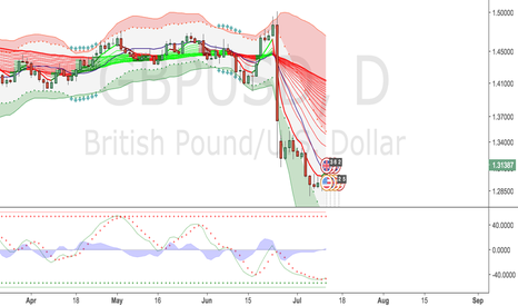 GBPUSD: POSSIBLE BUY SIGNAL