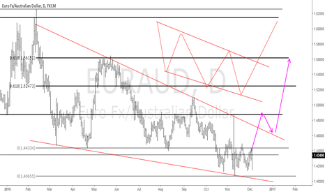 EURAUD: EURAUD Reversal falling wedge?