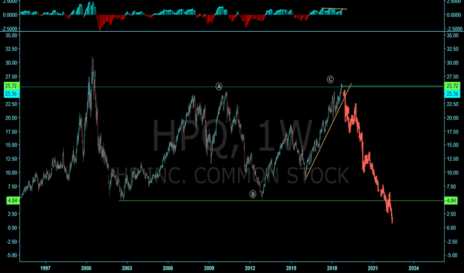 HPQ: HP possible wave count!