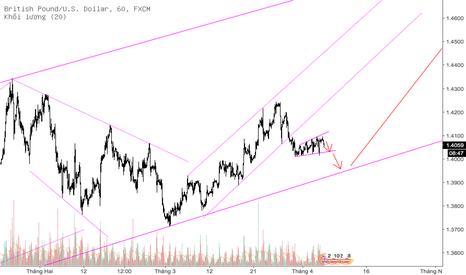 GBPUSD: @GBPUSD #wave5 => Sell breakout
