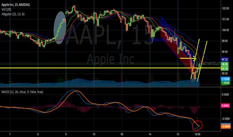 AAPL: AAPL Real Time Upward Trend Play
