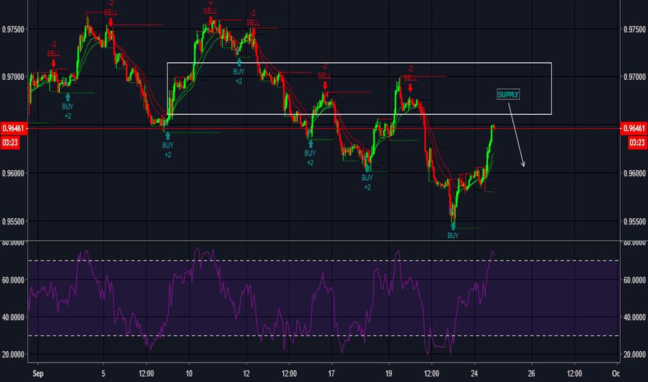 USDCHF: USDCHF - potential short - supply zone