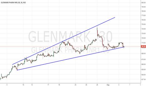 GLENMARK: Make or brake but the stock is rising in longer time frame