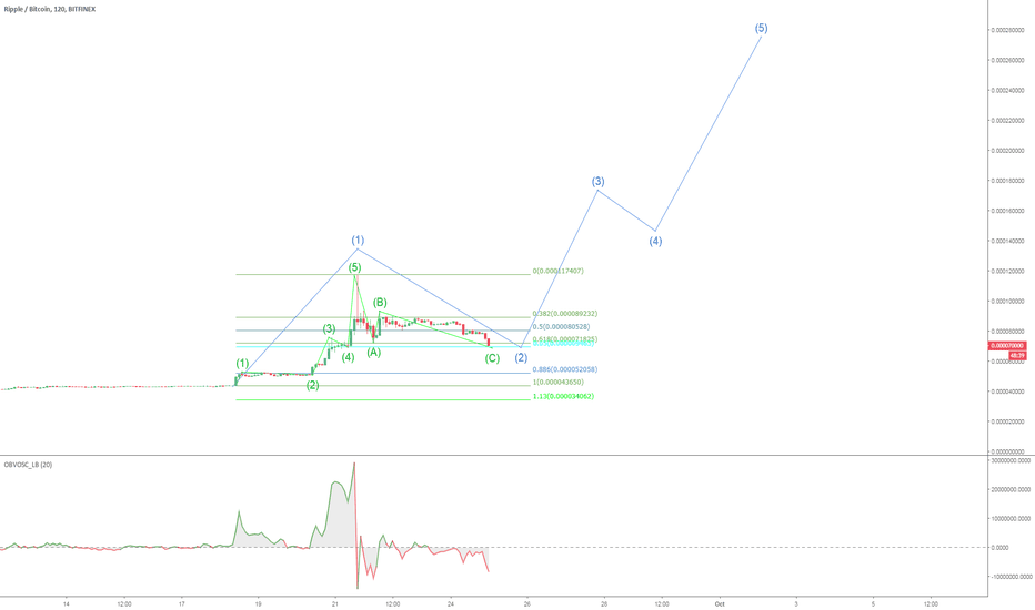 XRPBTC: ABC completed, Wave 2 completed - Lets go!