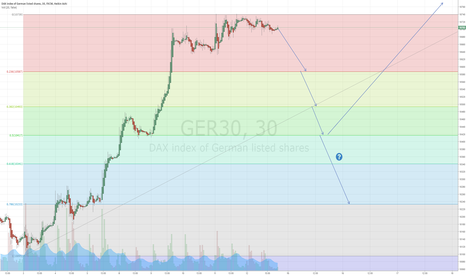 GER30: DAX short at first, long afterwards