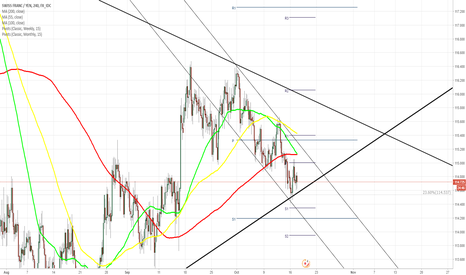 CHFJPY: CHF/JPY 4H Chart: Reaches Long Term Support