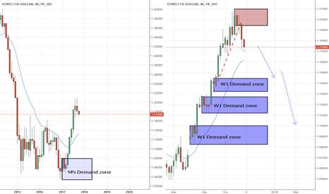 EURUSD: EUR/USD przełamny trend W1, pora na spadki?