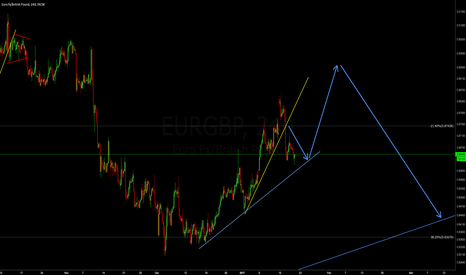 EURGBP: Fib Trade LONG on the EURGBP
