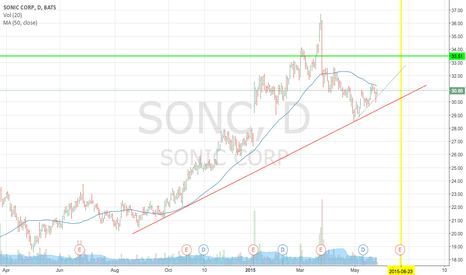 SONC: @sbadam I see it climbing to 32ish and then either pop or drop.