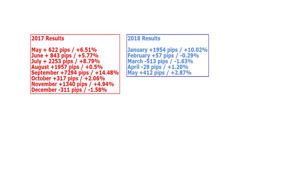 EURUSD: 2018 - MAY RESULTS