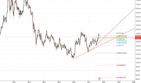 XAUUSD: 黃金 回踩1198(38.2)左右,可能會開啟週線級別上漲