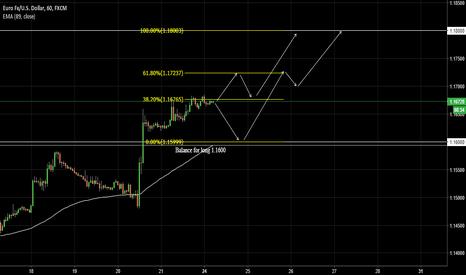 EURUSD: EURUSD Long chart pattern