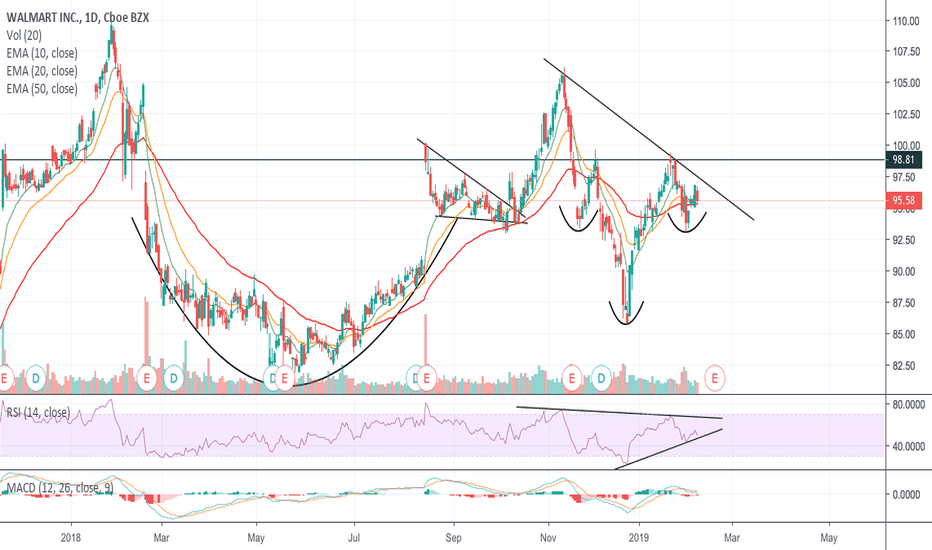 WMT: walmart cup and handle into inverse H&S