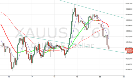 XAUUSD: Gold testing the line