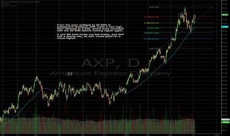 AXP: AXP