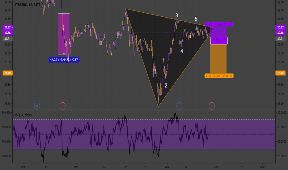 T: T triangle looking bearish to me