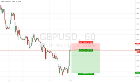 GBPUSD: I try to swing sell this GU