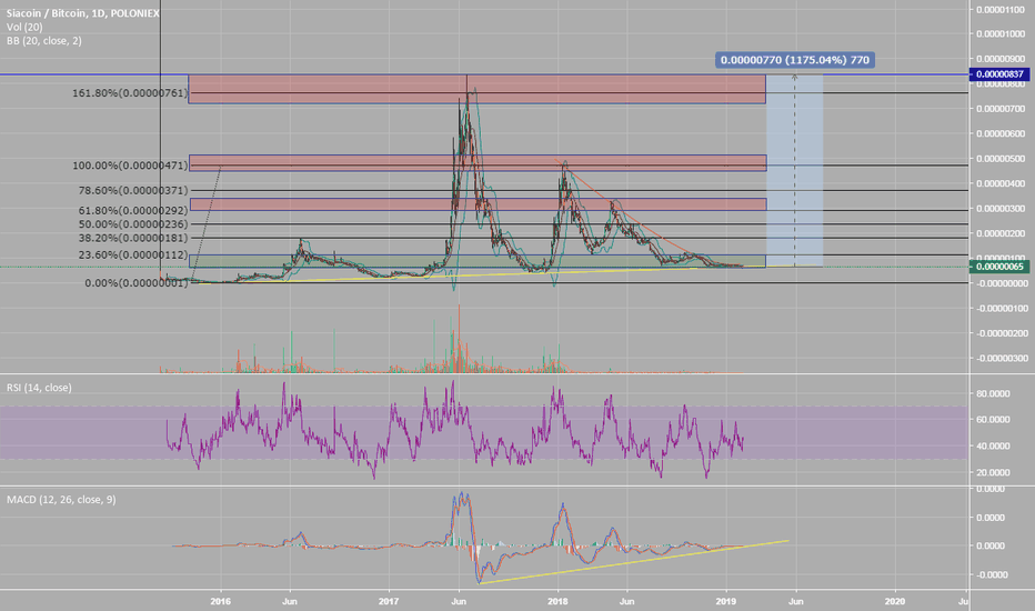 SCBTC: Siacoin ($SC) - up to 1175% PPT! Long term trade.