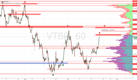 VTBR: ВТБ продажа 0.7380