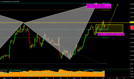USDJPY: USDJPY: Bullish TCT Before the Potential Bearish Bat Formation