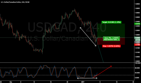 USDCAD: USDCAD wait for confirmation