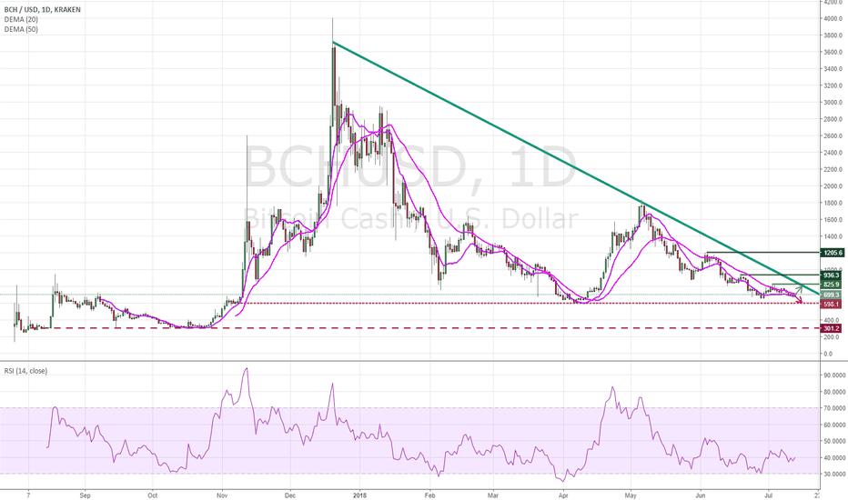 BCHUSD: BITCOIN CASH PRICE ANALYSIS
