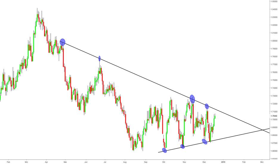 GBPCAD: GBPCAD Symetrisches Dreieck